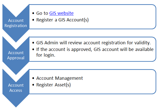 Account-registration-process-overview-1.png