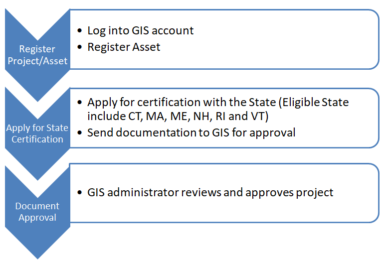 Project-Registration-Process.png