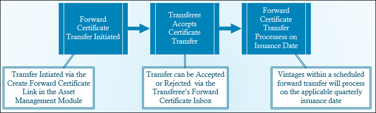 forward-transfer-process.png